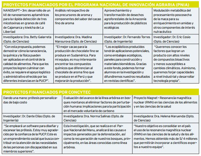 Proyectos_Financiados_PNIA_1