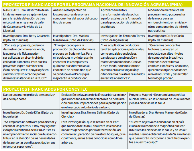 Proyectos_Financiados_PNIA_2