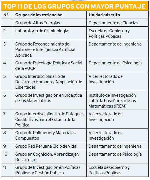 Top_11_Grupos_PUCP